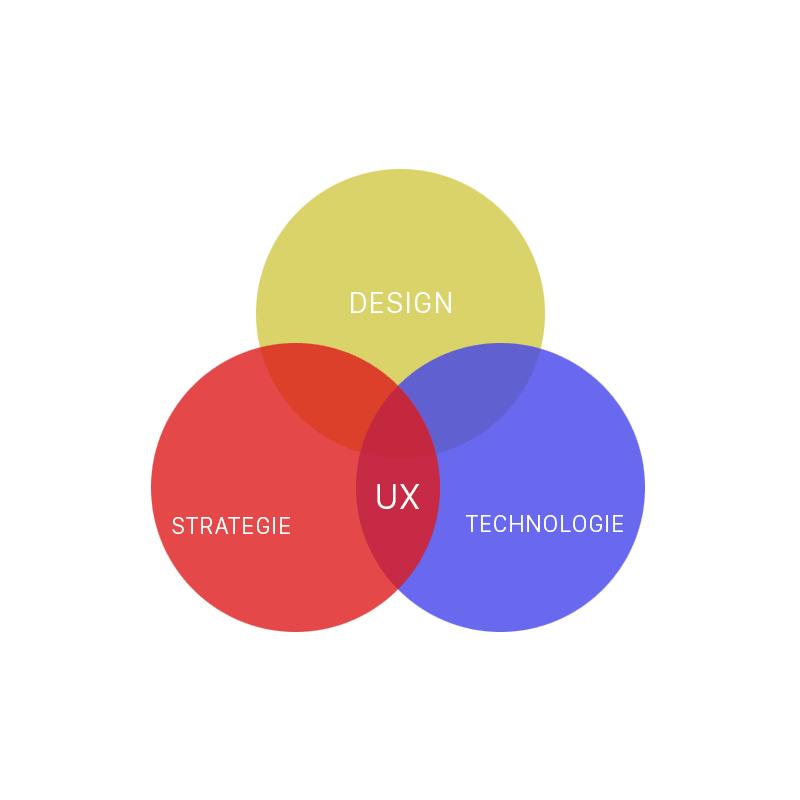 Graphique UX pour iDeae